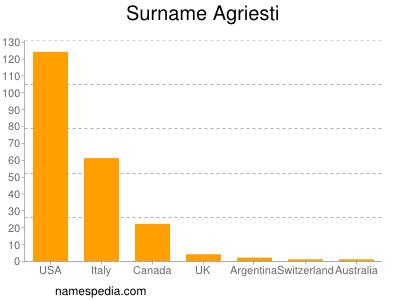 Surname Agriesti