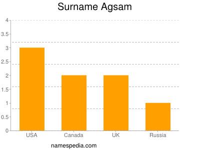Surname Agsam