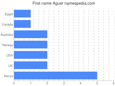 Given name Aguer