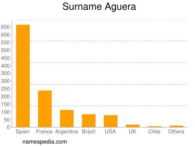 Surname Aguera