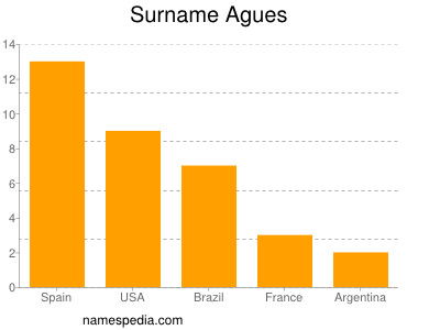 Surname Agues