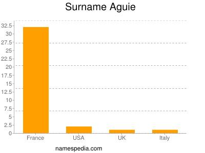 Surname Aguie