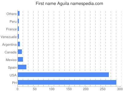 Vornamen Aguila