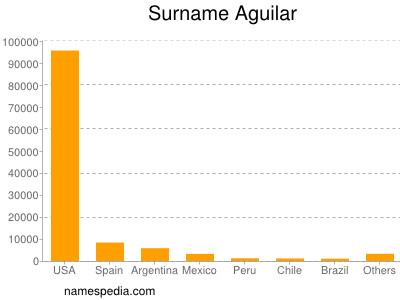 Surname Aguilar