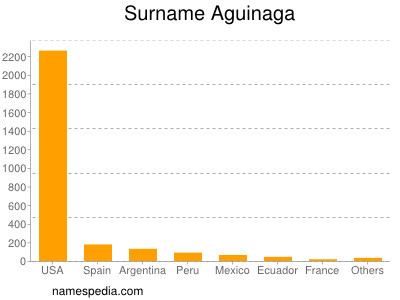 Surname Aguinaga