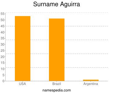 Surname Aguirra