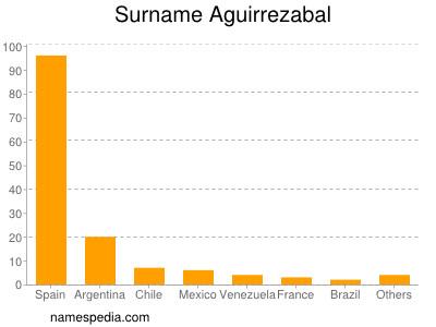 Surname Aguirrezabal