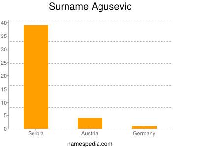 Surname Agusevic