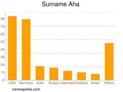 Surname Aha