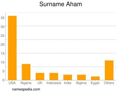 Surname Aham