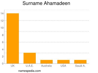 Surname Ahamadeen