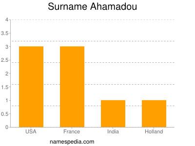 Surname Ahamadou