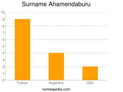 Surname Ahamendaburu