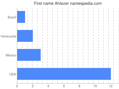 Given name Ahiezer