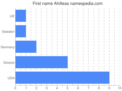 Given name Ahilleas