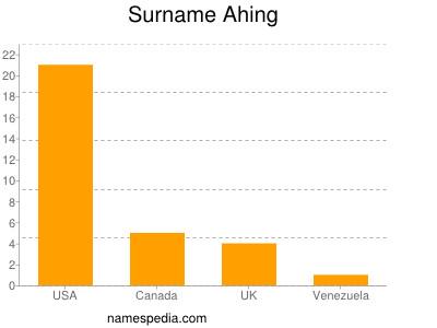 Surname Ahing