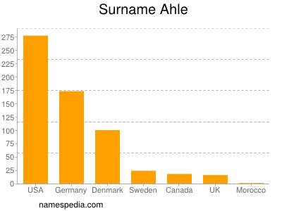 nom Ahle