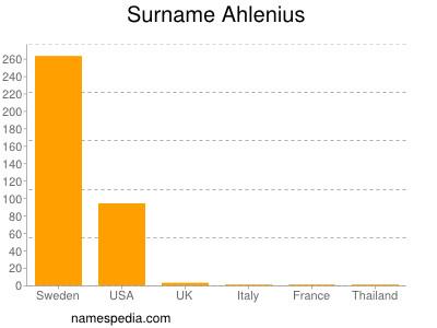 Surname Ahlenius