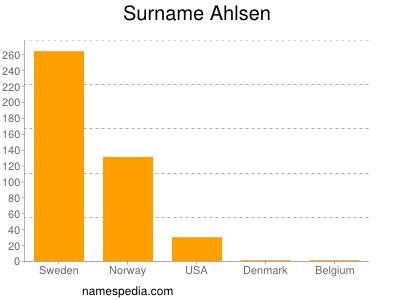 Surname Ahlsen