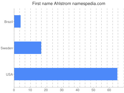 Given name Ahlstrom
