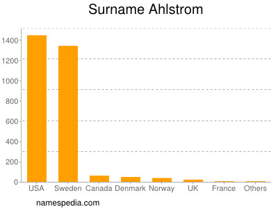 Surname Ahlstrom