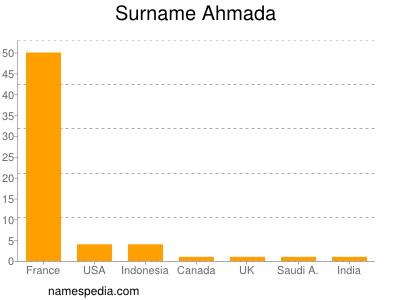 Surname Ahmada