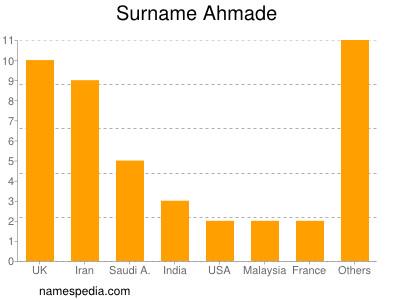 Surname Ahmade