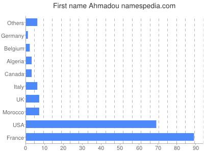 Given name Ahmadou