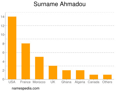 Surname Ahmadou