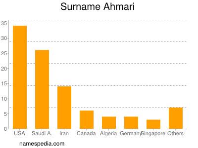 Surname Ahmari