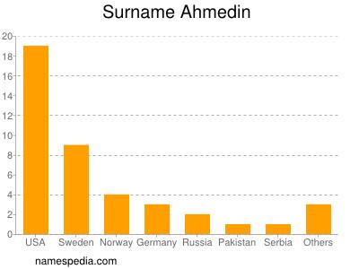 Surname Ahmedin