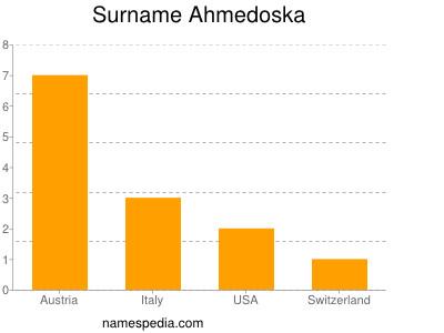Surname Ahmedoska