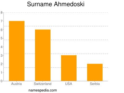 Surname Ahmedoski