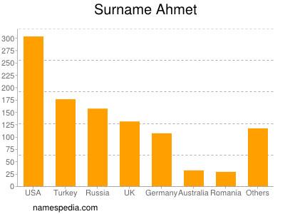 Surname Ahmet