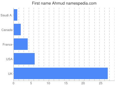 Given name Ahmud