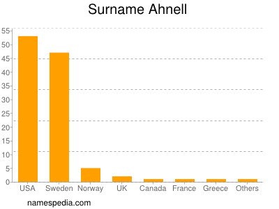 Surname Ahnell
