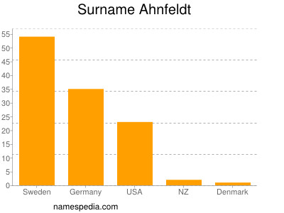 Surname Ahnfeldt
