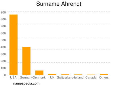 Surname Ahrendt