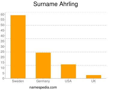 Surname Ahrling