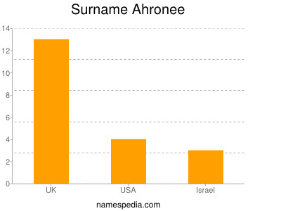 Surname Ahronee