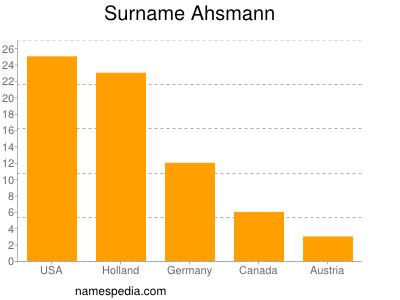 Surname Ahsmann