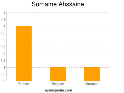 Surname Ahssaine