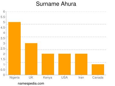Surname Ahura