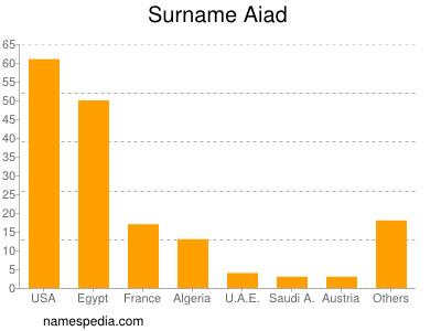 Surname Aiad