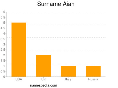 Surname Aian