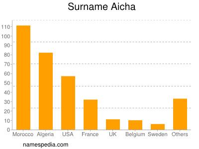 Surname Aicha