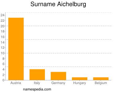 Surname Aichelburg