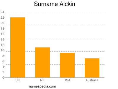Surname Aickin