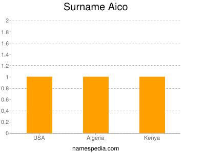 Surname Aico