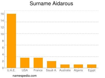 Surname Aidarous